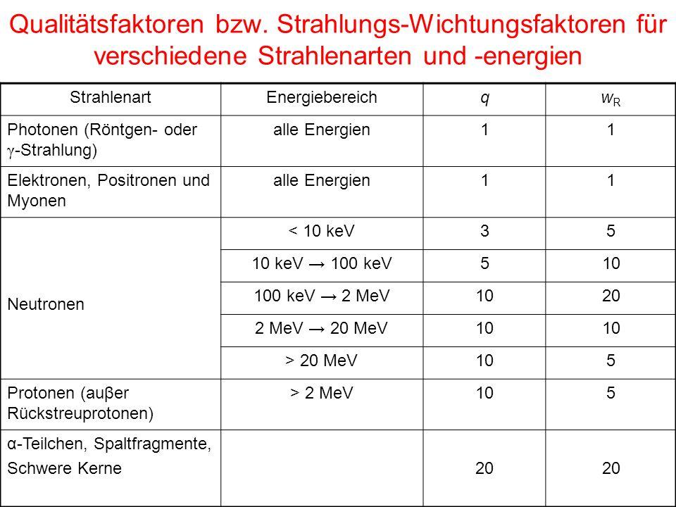 Qualitätsfaktoren bzw. Strahlungs-Wichtungsfaktoren für verschiedene Strahlenarten und -energien StrahlenartEnergiebereichqwRwR Photonen (Röntgen- ode