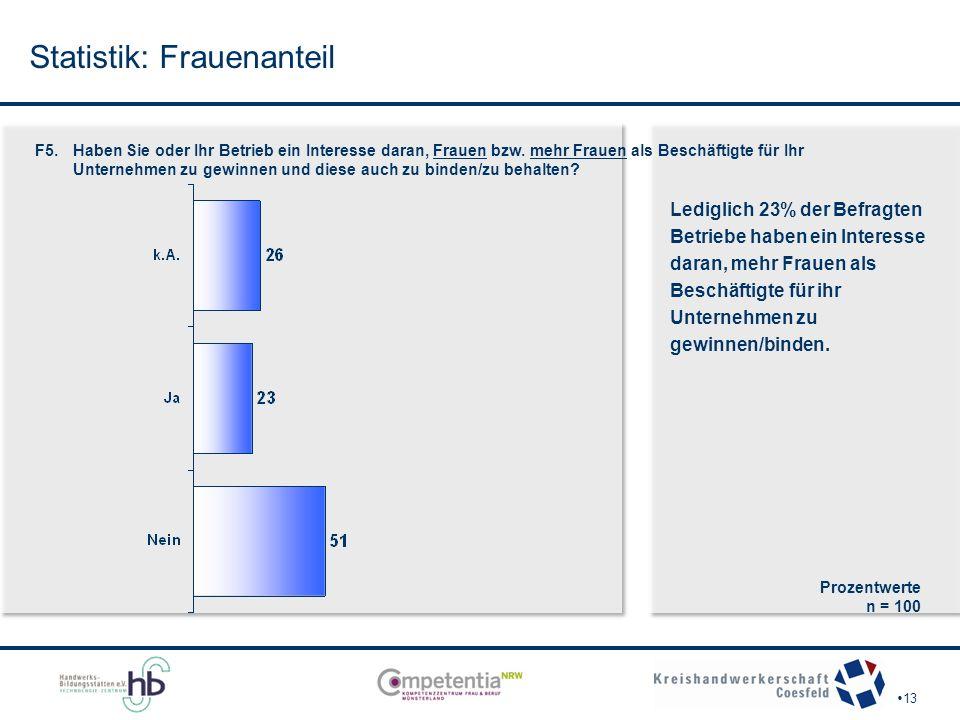 Statistik: Frauenanteil  13 F5. Haben Sie oder Ihr Betrieb ein Interesse daran, Frauen bzw.