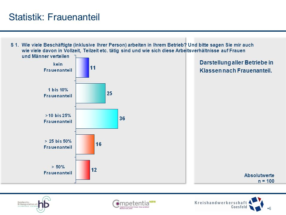Vorgehensweise bei zu besetzenden Stellen - Darstellung nach Frauenanteil F 3.