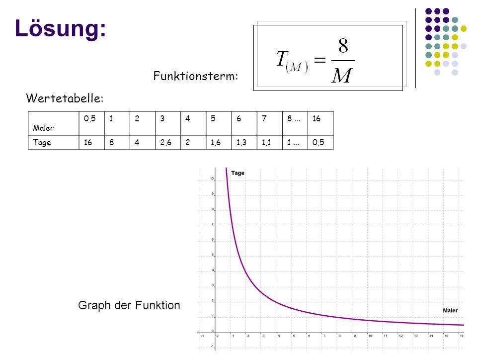 Lösung: Funktionsterm: Wertetabelle: Maler 0,512345678...16 Tage16842,621,61,31,11...0,5 Graph der Funktion