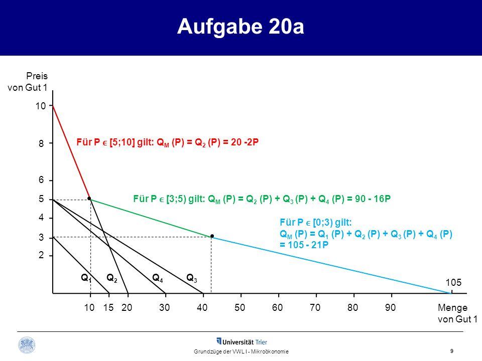105 Aufgabe 20a 9 Grundzüge der VWL I - Mikroökonomie Preis von Gut 1 Menge von Gut 1 10 8 6 4 2 204060801030507090 Für P [5;10] gilt: Q M (P) = Q 2 (P) = 20 -2P Für P [3;5) gilt: Q M (P) = Q 2 (P) + Q 3 (P) + Q 4 (P) = 90 - 16P Für P [0;3) gilt: Q M (P) = Q 1 (P) + Q 2 (P) + Q 3 (P) + Q 4 (P) = 105 - 21P Q1Q1 Q4Q4 Q3Q3 Q2Q2 5 15 3