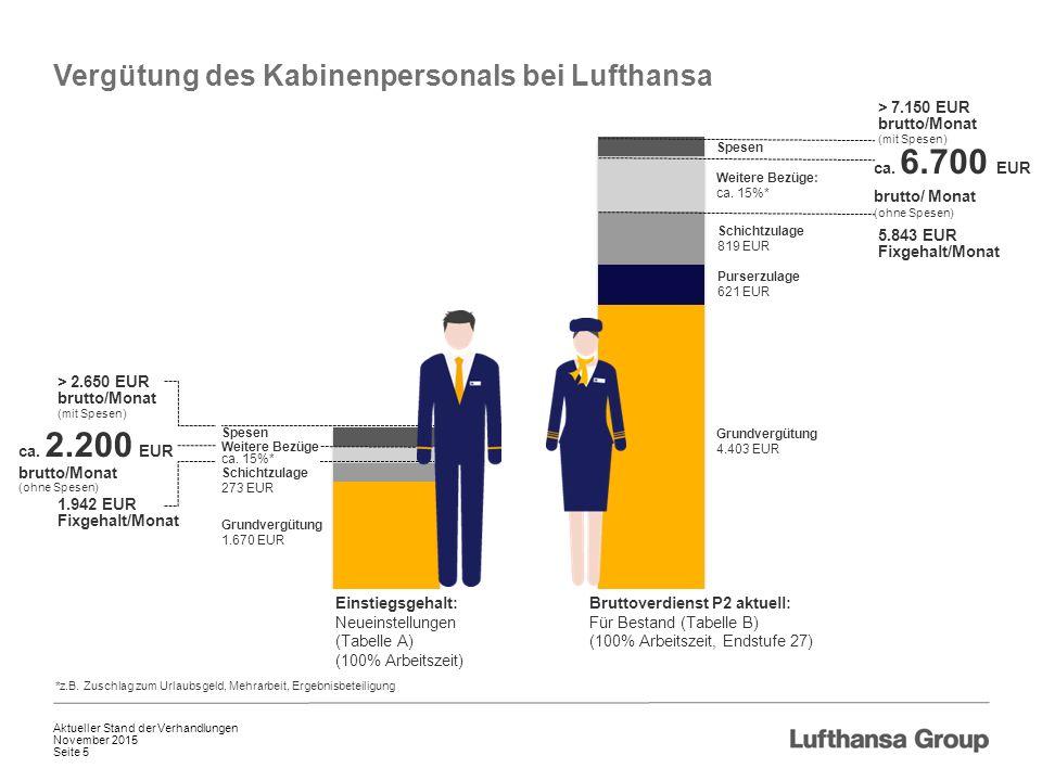 Spesen November 2015 Aktueller Stand der Verhandlungen Seite 5 Vergütung des Kabinenpersonals bei Lufthansa Einstiegsgehalt: Neueinstellungen (Tabelle A) (100% Arbeitszeit) Bruttoverdienst P2 aktuell: Für Bestand (Tabelle B) (100% Arbeitszeit, Endstufe 27) Grundvergütung 1.670 EUR Schichtzulage 273 EUR *z.B.