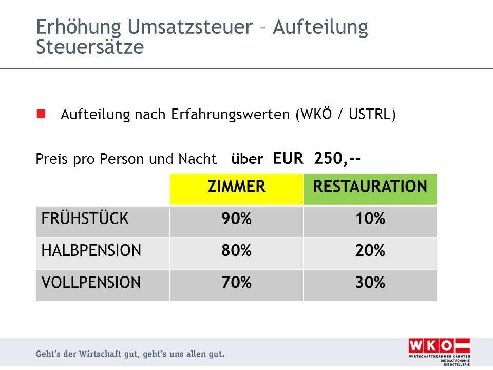 Aufteilung nach Erfahrungswerten (WKÖ / USTRL) Preis pro Person und Nacht über EUR 250,-- Erhöhung Umsatzsteuer – Aufteilung Steuersätze ZIMMERRESTAUR