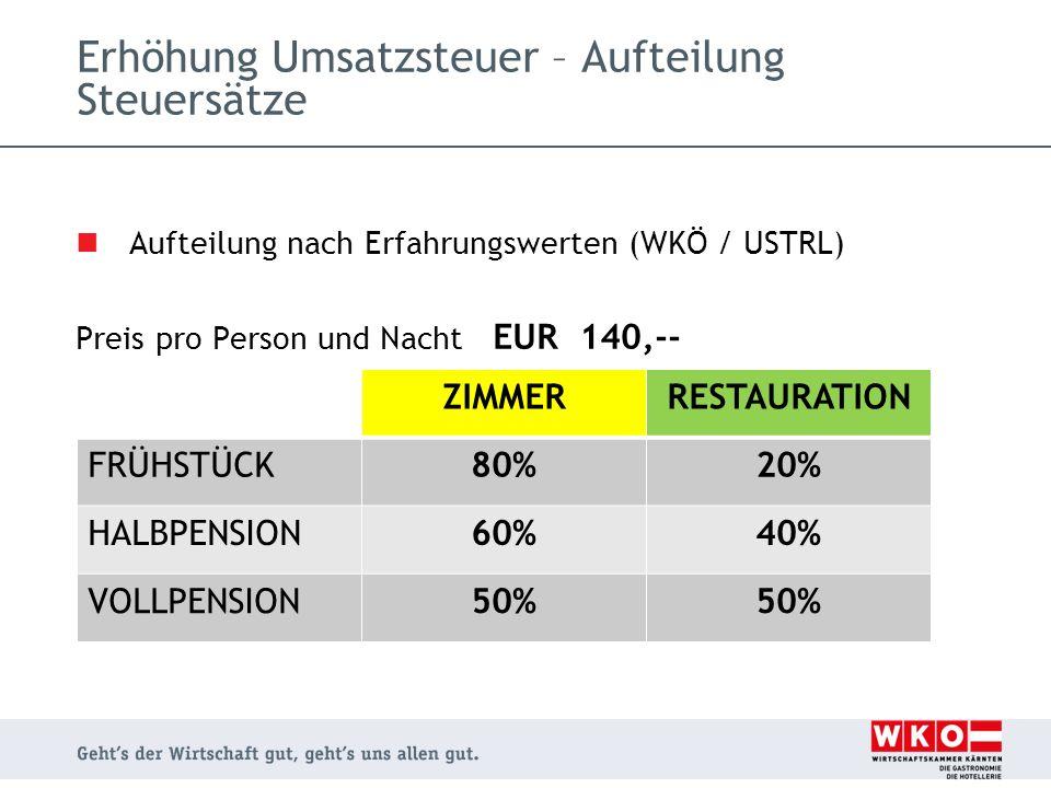 Aufteilung nach Erfahrungswerten (WKÖ / USTRL) Preis pro Person und Nacht EUR 180,-- Erhöhung Umsatzsteuer – Aufteilung Steuersätze ZIMMERRESTAURATION FRÜHSTÜCK82,5%17,5% HALBPENSION65%35% VOLLPENSION55%45%
