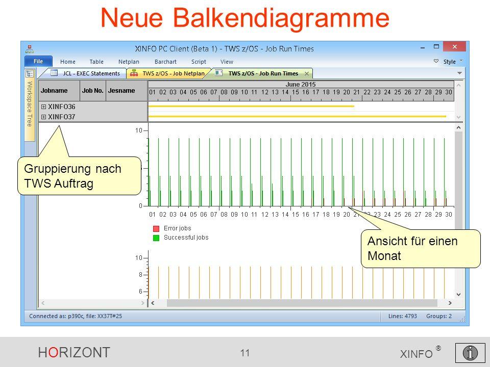 HORIZONT 11 XINFO ® Neue Balkendiagramme Gruppierung nach TWS Auftrag Ansicht für einen Monat