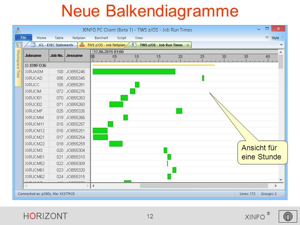 HORIZONT 12 XINFO ® Neue Balkendiagramme Ansicht für eine Stunde