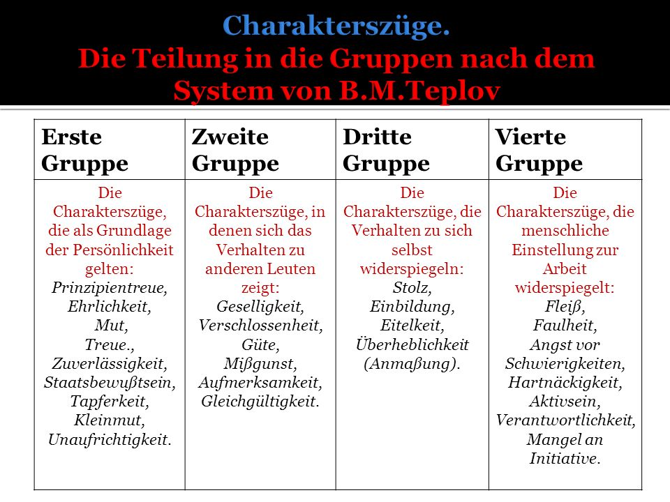 Erste Gruppe Zweite Gruppe Dritte Gruppe Vierte Gruppe Die Charakterszüge, die als Grundlage der Persönlichkeit gelten: Prinzipientreue, Ehrlichkeit,
