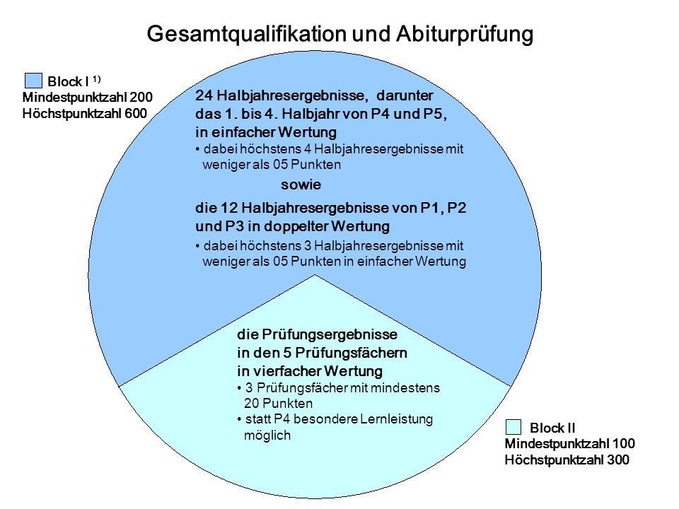 Gesamtqualifikation und Abiturprüfung Block II Mindestpunktzahl 100 Höchstpunktzahl 300 Block I 1) Mindestpunktzahl 200 Höchstpunktzahl 600 24 Halbjahresergebnisse, darunter das 1.