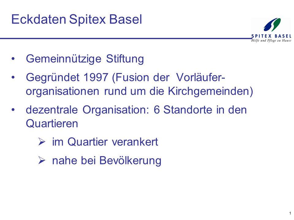 1 Eckdaten Spitex Basel Gemeinnützige Stiftung Gegründet 1997 (Fusion der Vorläufer- organisationen rund um die Kirchgemeinden) dezentrale Organisatio