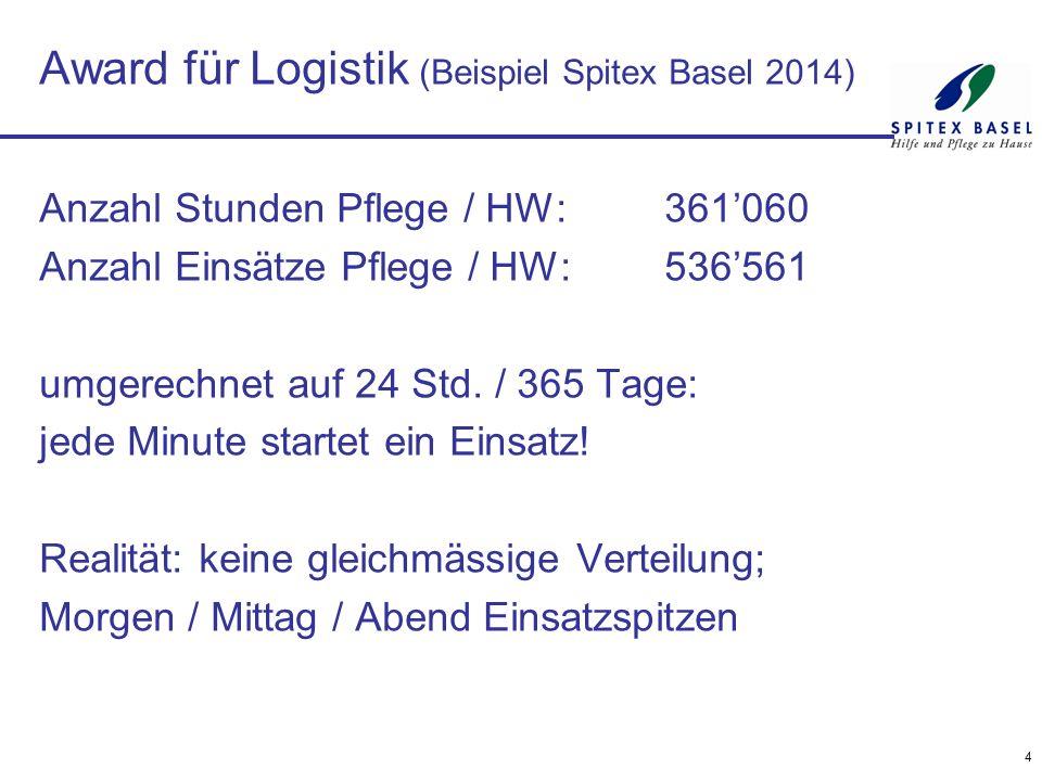 Award für Logistik (Beispiel Spitex Basel 2014) Anzahl Stunden Pflege / HW:361'060 Anzahl Einsätze Pflege / HW:536'561 umgerechnet auf 24 Std. / 365 T