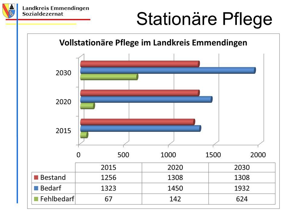 Landkreis Emmendingen Sozialdezernat Stationäre Pflege