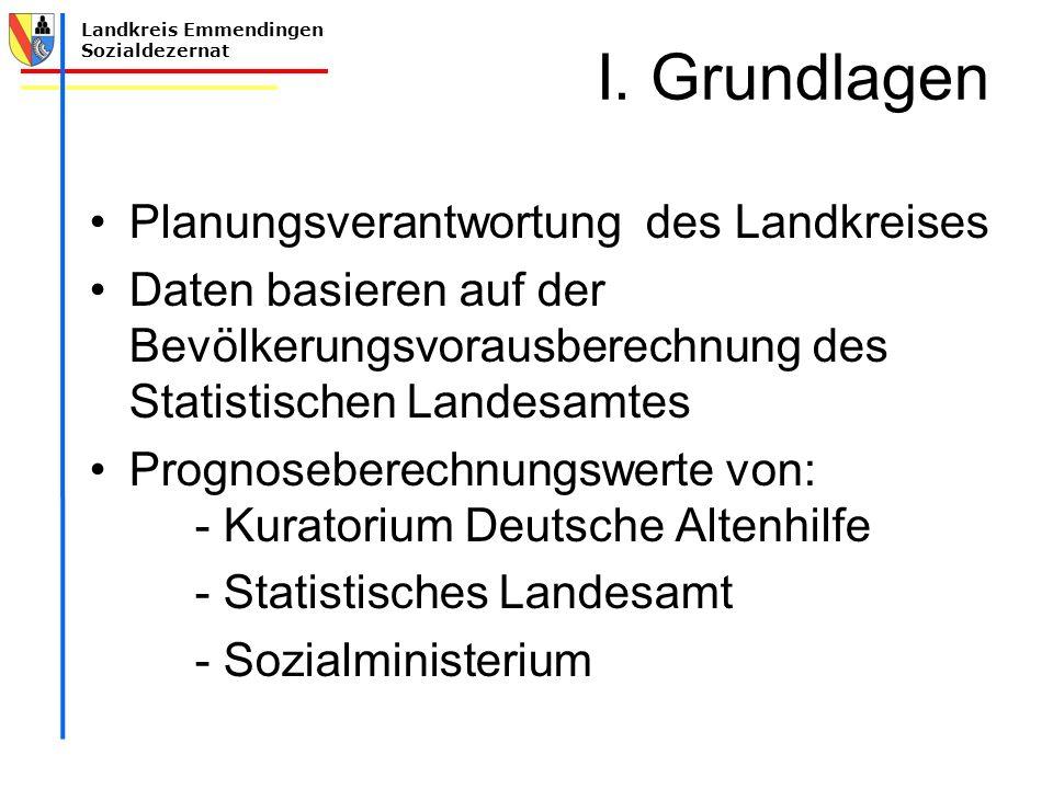 Landkreis Emmendingen Sozialdezernat I. Grundlagen Planungsverantwortung des Landkreises Daten basieren auf der Bevölkerungsvorausberechnung des Stati