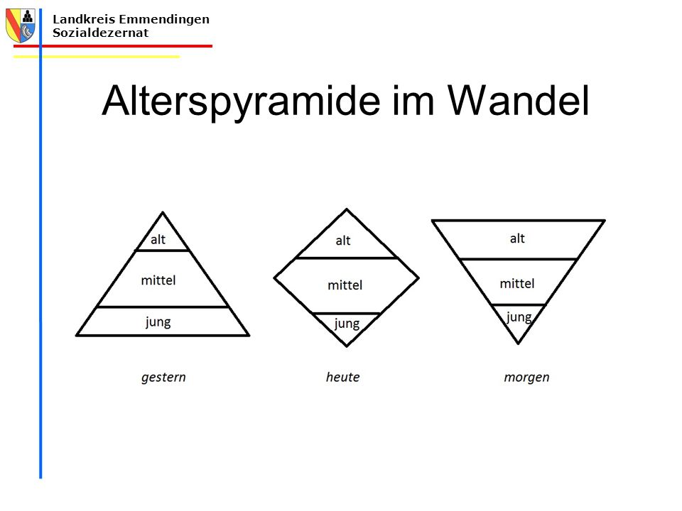 Landkreis Emmendingen Sozialdezernat Alterspyramide im Wandel