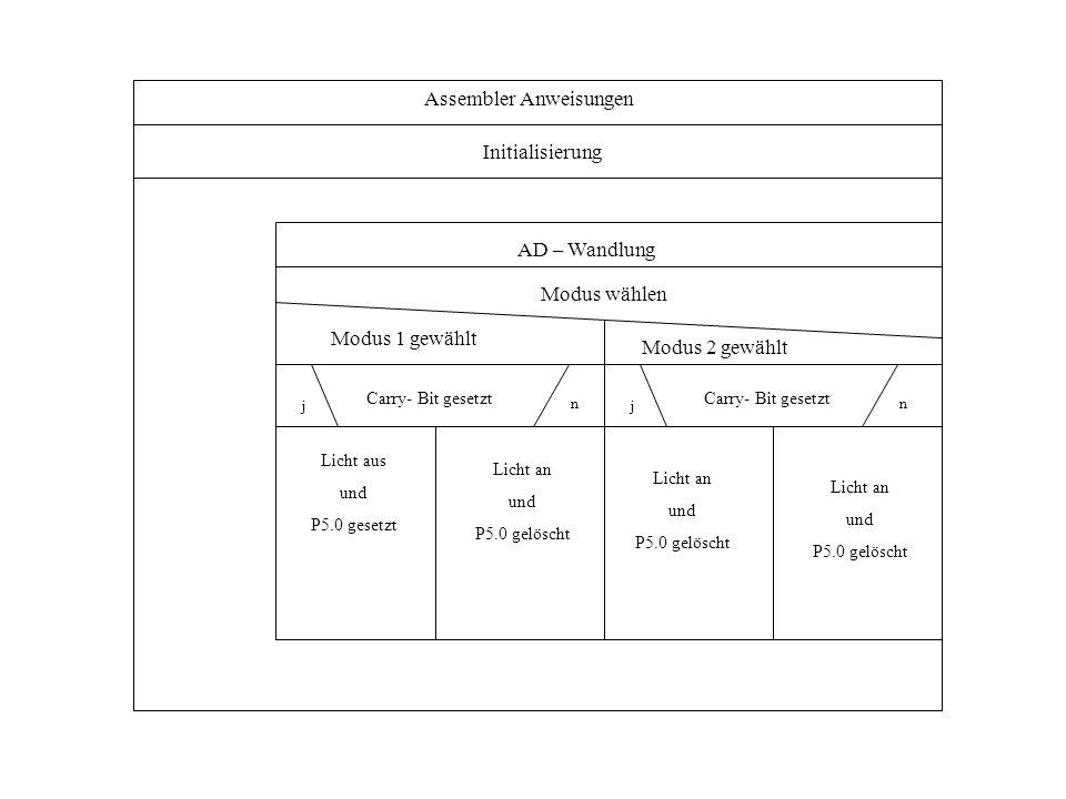 Assembler Anweisungen Initialisierung Modus wählen Modus 1 gewählt Modus 2 gewählt AD – Wandlung Carry- Bit gesetzt j n Licht aus und P5.0 gesetzt Licht an und P5.0 gelöscht Licht an und P5.0 gelöscht Licht an und P5.0 gelöscht Carry- Bit gesetzt j n