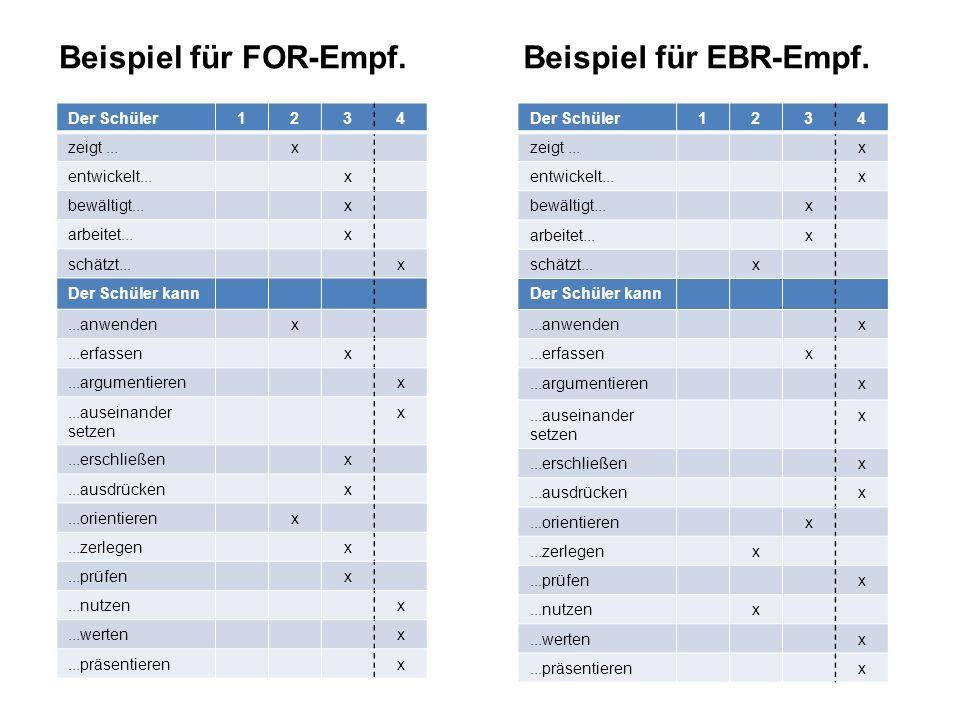 Beispiel für FOR-Empf. Der Schüler1234 zeigt...x entwickelt...x bewältigt...x arbeitet...x schätzt...x Der Schüler kann...anwendenx...erfassenx...argu