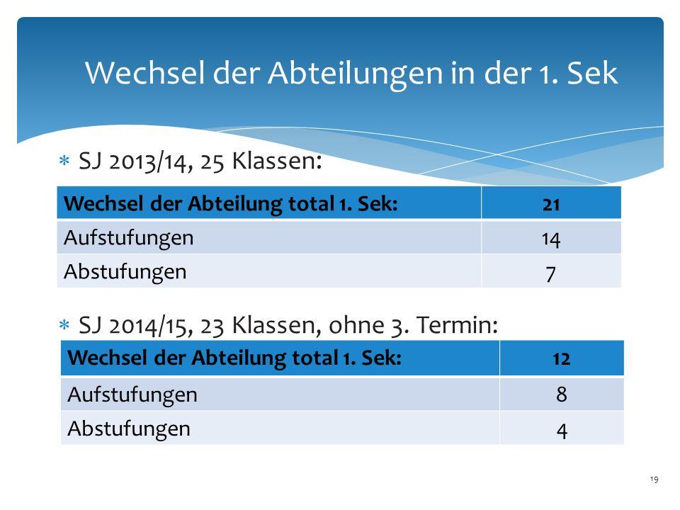 Wechsel der Abteilungen in der 1. Sek  SJ 2013/14, 25 Klassen :  SJ 2014/15, 23 Klassen, ohne 3. Termin: 19 Wechsel der Abteilung total 1. Sek:21 Au