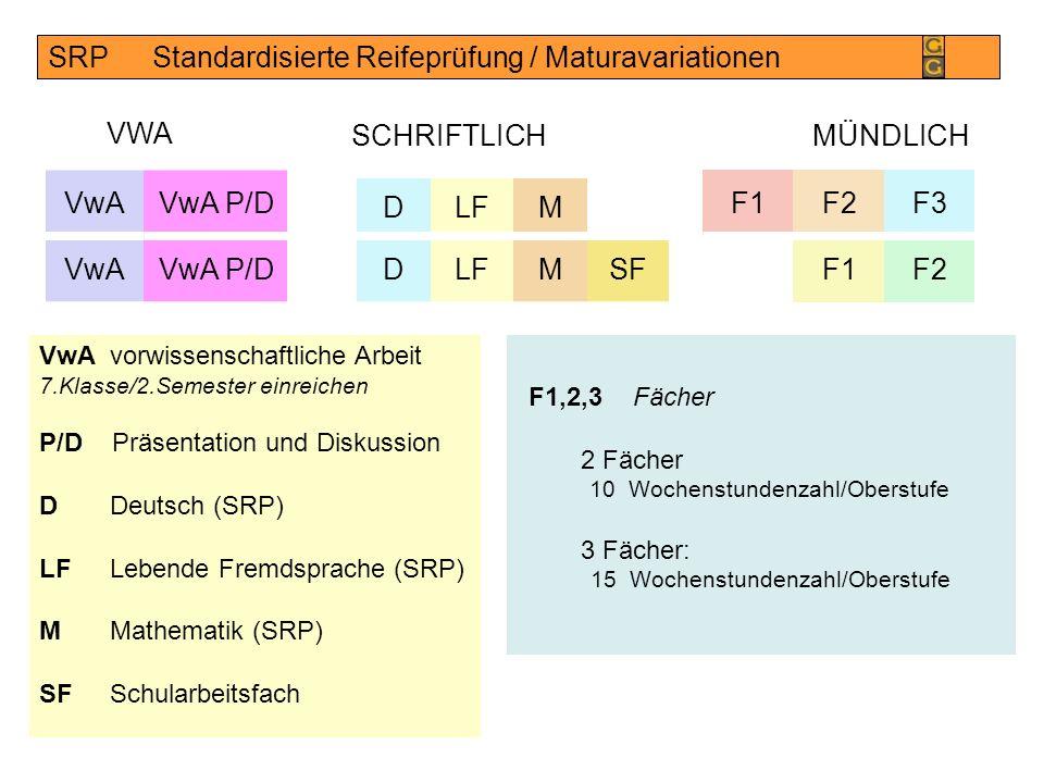 SRPStandardisierte Reifeprüfung / Maturavariationen F1F2F3 F1F2 SCHRIFTLICH VwAvorwissenschaftliche Arbeit 7.Klasse/2.Semester einreichen P/D Präsentation und Diskussion DDeutsch (SRP) LFLebende Fremdsprache (SRP) MMathematik (SRP) SFSchularbeitsfach MÜNDLICH F1,2,3 Fächer 2 Fächer 10Wochenstundenzahl/Oberstufe 3 Fächer: 15 Wochenstundenzahl/Oberstufe DLFM D MSF VwA P/D VwA VWA