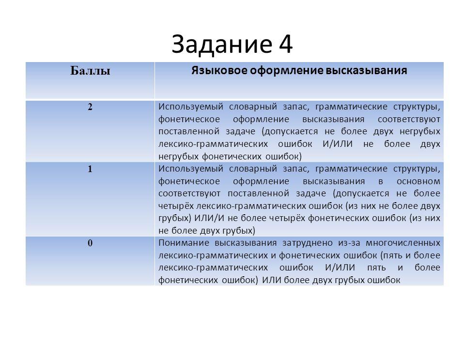 Задание 4 Баллы Языковое оформление высказывания 2 Используемый словарный запас, грамматические структуры, фонетическое оформление высказывания соответствуют поставленной задаче (допускается не более двух негрубых лексико-грамматических ошибок И/ИЛИ не более двух негрубых фонетических ошибок) 1 Используемый словарный запас, грамматические структуры, фонетическое оформление высказывания в основном соответствуют поставленной задаче (допускается не более четырёх лексико-грамматических ошибок (из них не более двух грубых) ИЛИ/И не более четырёх фонетических ошибок (из них не более двух грубых) 0 Понимание высказывания затруднено из-за многочисленных лексико-грамматических и фонетических ошибок (пять и более лексико-грамматических ошибок И/ИЛИ пять и более фонетических ошибок) ИЛИ более двух грубых ошибок