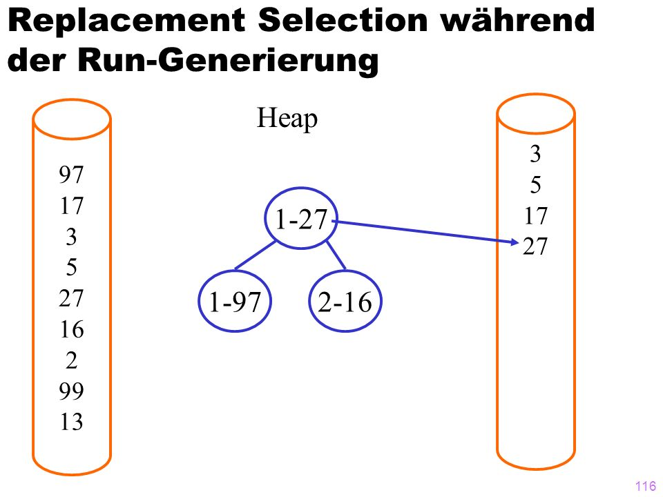 116 Replacement Selection während der Run-Generierung 97 17 3 5 27 16 2 99 13 3 5 17 27 Heap 1-27 1-972-16