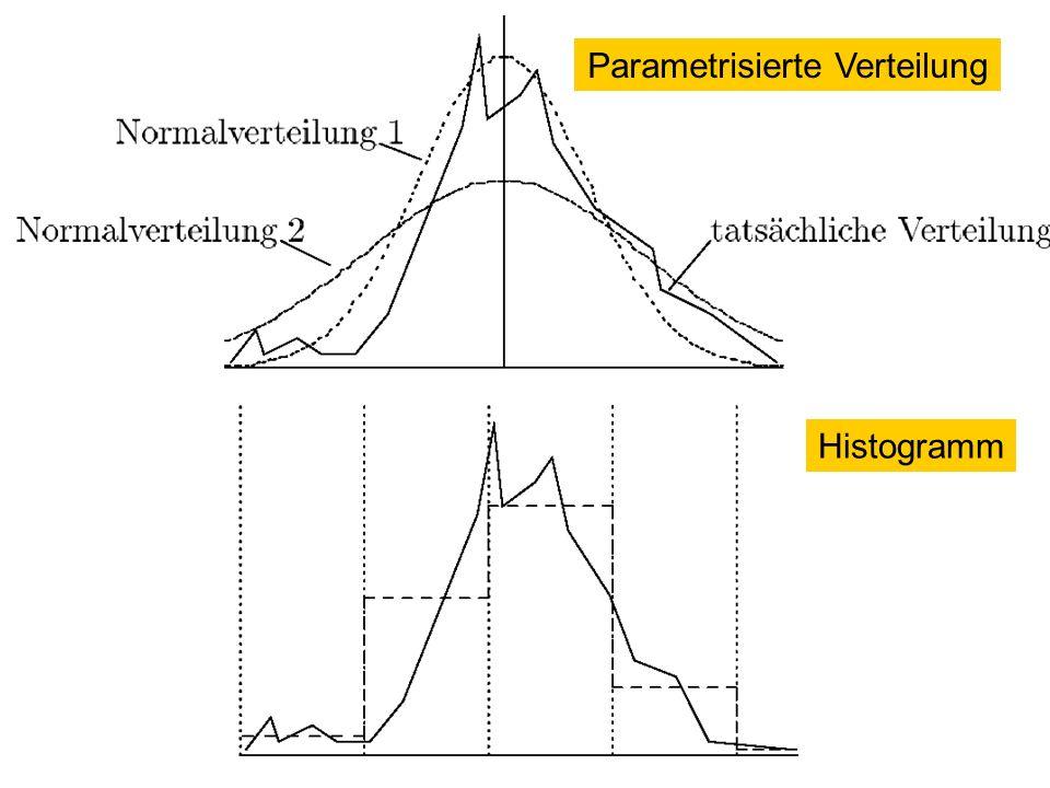 140 Parametrisierte Verteilung Histogramm