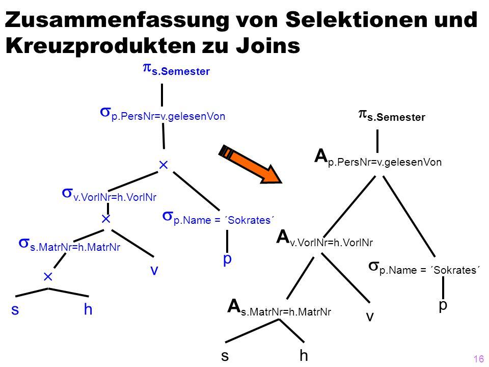 16 Zusammenfassung von Selektionen und Kreuzprodukten zu Joins sh v p     p.PersNr=v.gelesenVon  s.Semester  p.Name = ´Sokrates´  s.MatrNr=h.Ma