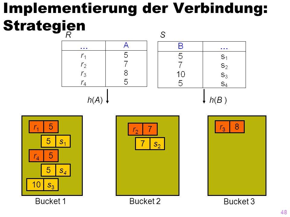 48 Implementierung der Verbindung: Strategien RS r1r1 5 s1s1 5 r4r4 5 s4s4 5 10s3s3 r2r2 7 s2s2 7 r3r3 8 h(A)h(A)h(B ) Bucket 3 Bucket 2Bucket 1