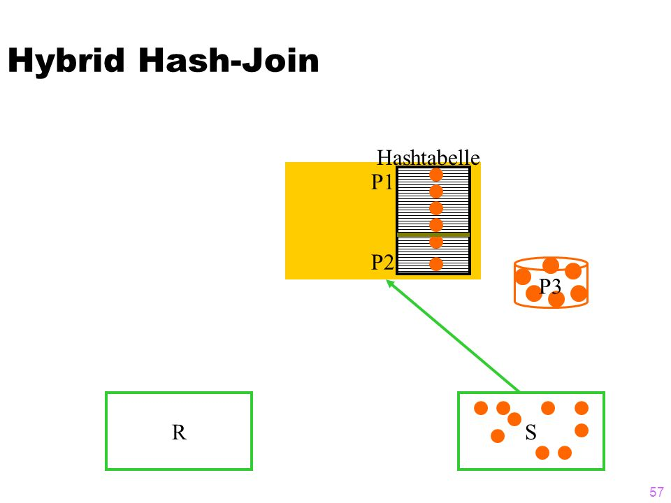 57 Hybrid Hash-Join RS P3 P1 P2 Hashtabelle