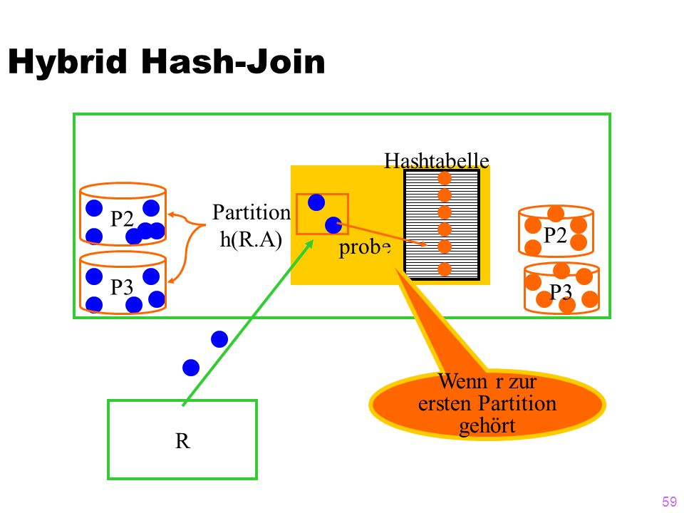 59 Hybrid Hash-Join R P2P3 Partition h(R.A) P2 P3 Hashtabelle probe Wenn r zur ersten Partition gehört