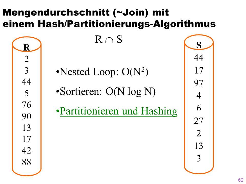 62 Mengendurchschnitt (~Join) mit einem Hash/Partitionierungs-Algorithmus R 2 3 44 5 76 90 13 17 42 88 S 44 17 97 4 6 27 2 13 3 R  S Nested Loop: O(N 2 ) Sortieren: O(N log N) Partitionieren und Hashing
