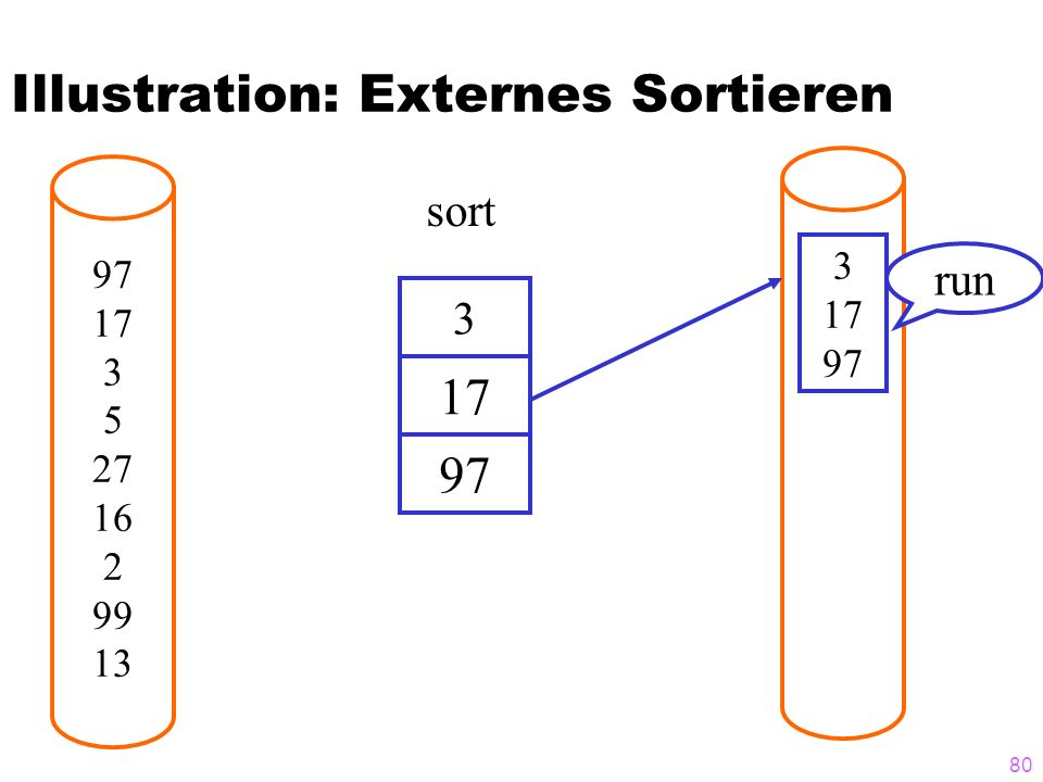 80 Illustration: Externes Sortieren 97 17 3 5 27 16 2 99 13 3 3 17 97 17 97 sort run
