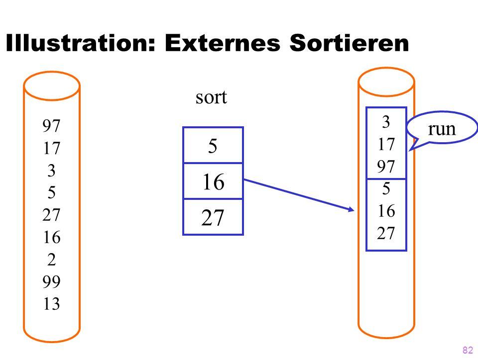 82 Illustration: Externes Sortieren 97 17 3 5 27 16 2 99 13 5 3 17 97 5 16 27 16 27 sort run