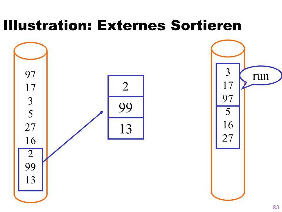 83 Illustration: Externes Sortieren 97 17 3 5 27 16 2 99 13 2 3 17 97 5 16 27 99 13 run