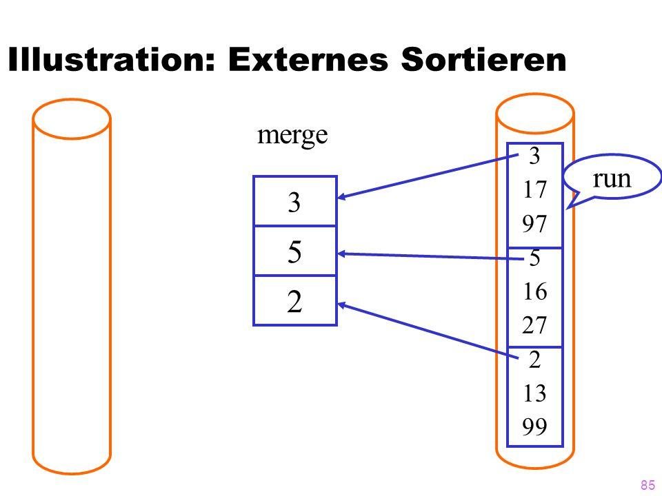 85 Illustration: Externes Sortieren 3 3 17 97 5 16 27 2 13 99 5 2 merge run