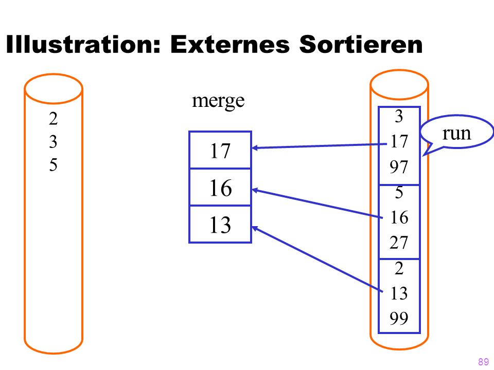 89 Illustration: Externes Sortieren 235235 17 3 17 97 5 16 27 2 13 99 16 13 merge run