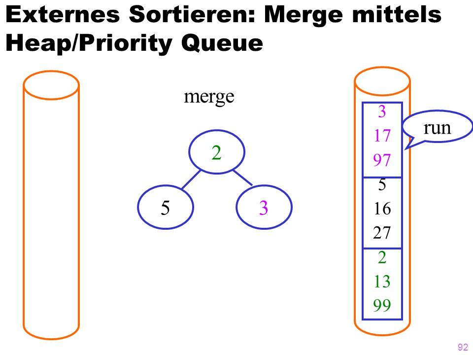 92 Externes Sortieren: Merge mittels Heap/Priority Queue 3 17 97 5 16 27 2 13 99 merge run 2 53