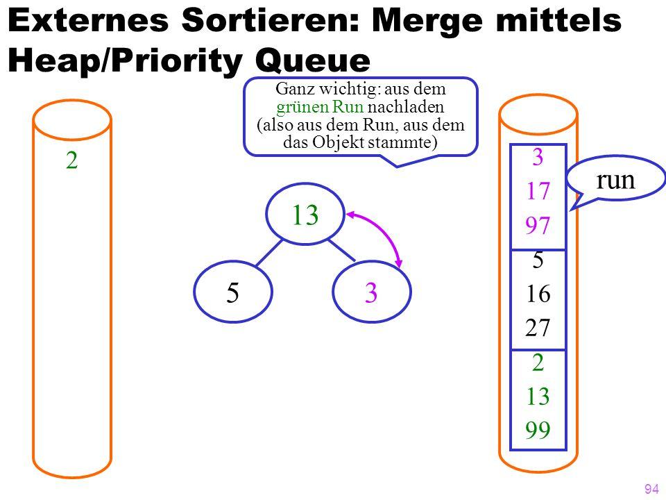 94 Externes Sortieren: Merge mittels Heap/Priority Queue 2 3 17 97 5 16 27 2 13 99 run 13 53 Ganz wichtig: aus dem grünen Run nachladen (also aus dem