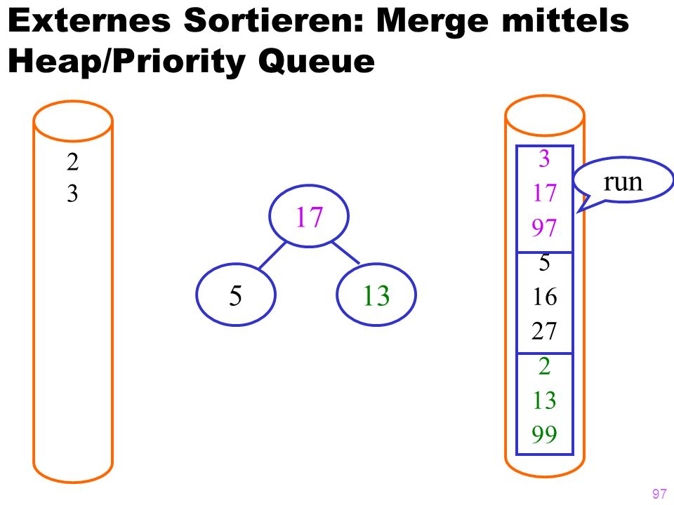 97 Externes Sortieren: Merge mittels Heap/Priority Queue 2323 3 17 97 5 16 27 2 13 99 run 17 513