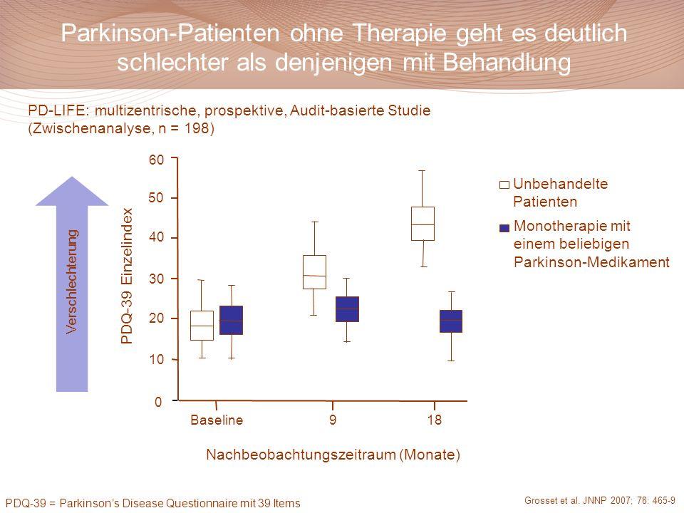 Monotherapie mit einem beliebigen Parkinson-Medikament Unbehandelte Patienten Baseline918 0 Nachbeobachtungszeitraum (Monate) 10 20 30 40 50 60 PDQ-3