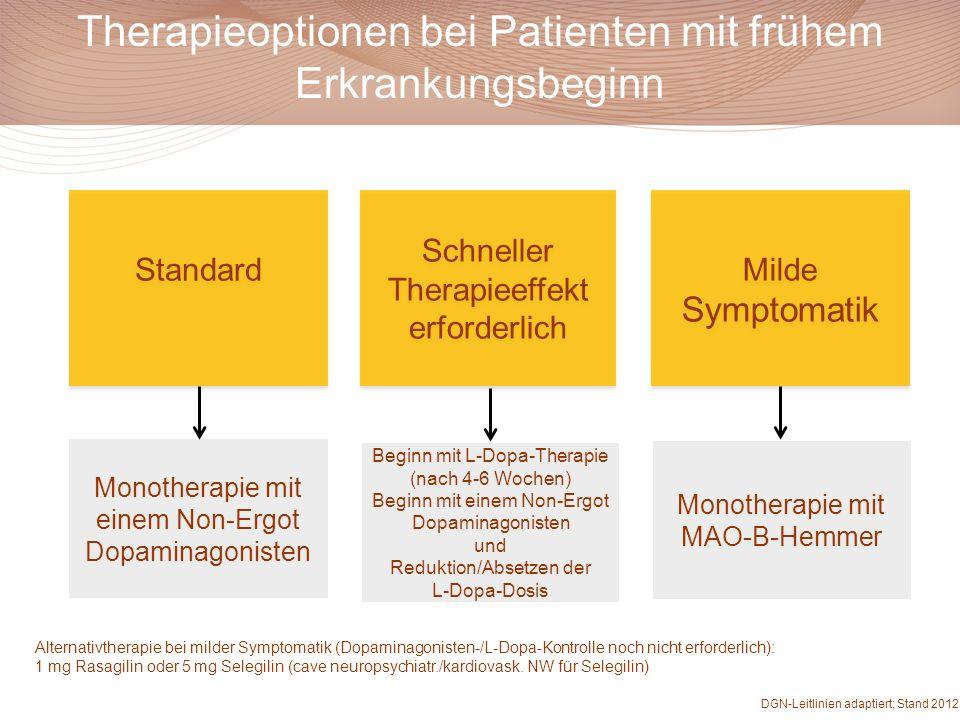 Therapieoptionen bei Patienten mit frühem Erkrankungsbeginn Standard Schneller Therapieeffekt erforderlich Schneller Therapieeffekt erforderlich Milde