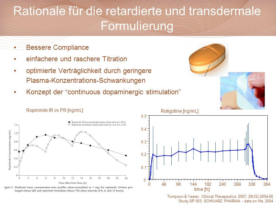 """Bessere Compliance einfachere und raschere Titration optimierte Verträglichkeit durch geringere Plasma-Konzentrations-Schwankungen Konzept der """"contin"""