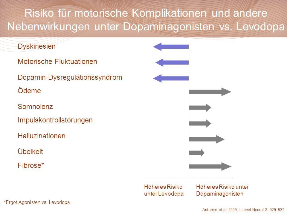Risiko für motorische Komplikationen und andere Nebenwirkungen unter Dopaminagonisten vs. Levodopa Dyskinesien Motorische Fluktuationen Dopamin-Dysreg