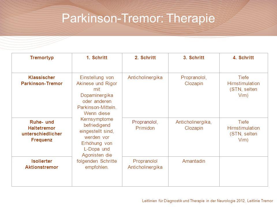 Tremortyp1. Schritt2. Schritt3. Schritt4. Schritt Klassischer Parkinson-Tremor Einstellung von Akinese und Rigor mit Dopaminergika oder anderen Parkin