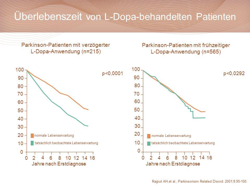 Überlebenszeit von L-Dopa-behandelten Patienten 100 90 80 70 60 50 40 30 20 10 0 100 90 80 70 60 50 40 30 20 10 0 normale Lebenserwartung tatsächlich