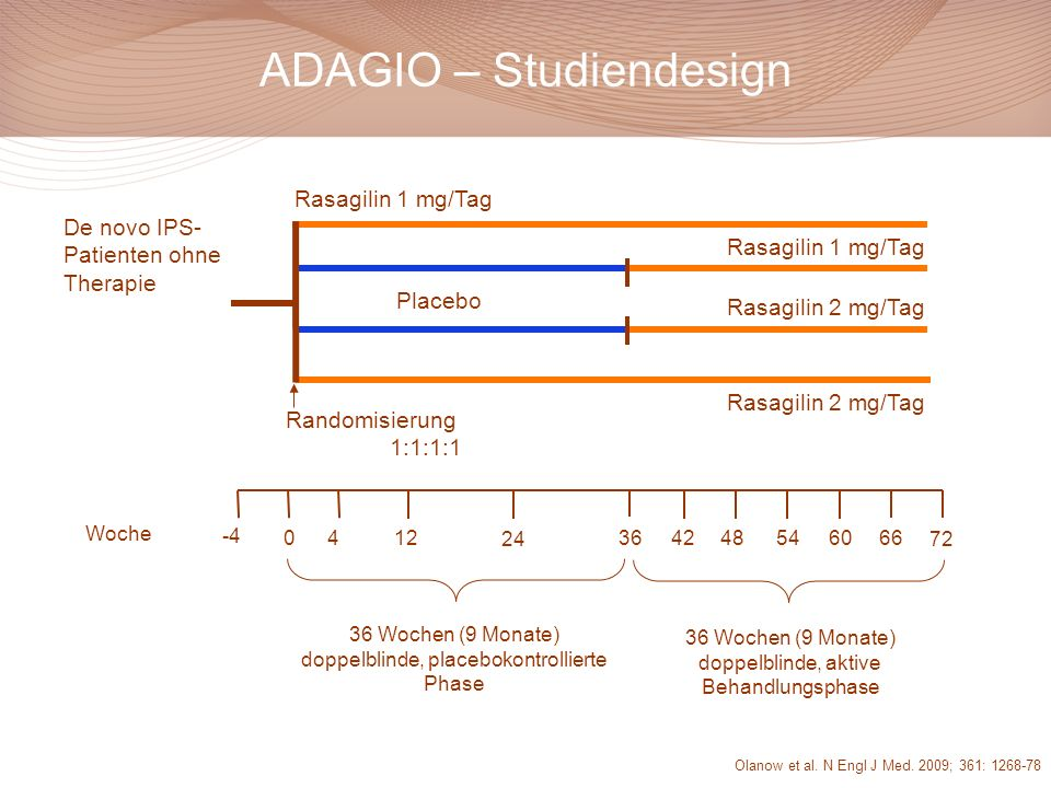 ADAGIO – Studiendesign 0 24 546066 72 -4 4 3648 Woche 36 Wochen (9 Monate) doppelblinde, placebokontrollierte Phase 1242 Placebo Rasagilin 1 mg/Tag Ra