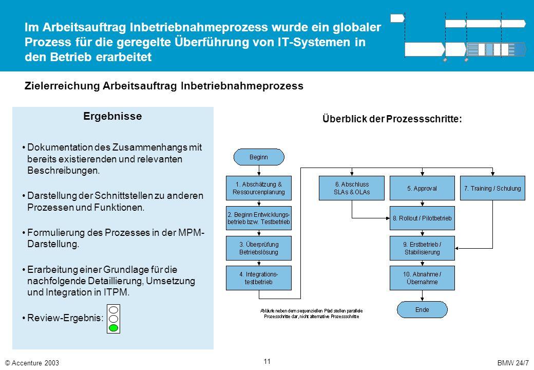BMW 24/7© Accenture 2003 11 Im Arbeitsauftrag Inbetriebnahmeprozess wurde ein globaler Prozess für die geregelte Überführung von IT-Systemen in den Be