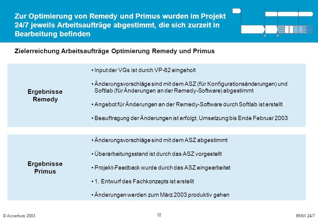 BMW 24/7© Accenture 2003 12 Zur Optimierung von Remedy und Primus wurden im Projekt 24/7 jeweils Arbeitsaufträge abgestimmt, die sich zurzeit in Bearb