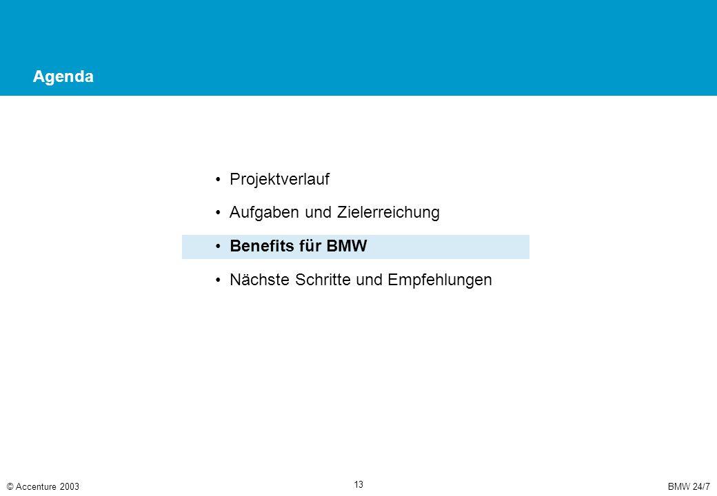 BMW 24/7© Accenture 2003 13 Agenda Projektverlauf Aufgaben und Zielerreichung Benefits für BMW Nächste Schritte und Empfehlungen