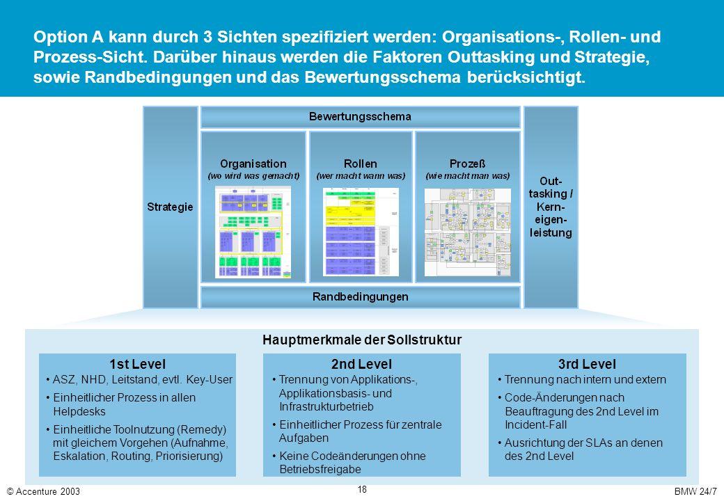 BMW 24/7© Accenture 2003 18 Option A kann durch 3 Sichten spezifiziert werden: Organisations-, Rollen- und Prozess-Sicht. Darüber hinaus werden die Fa