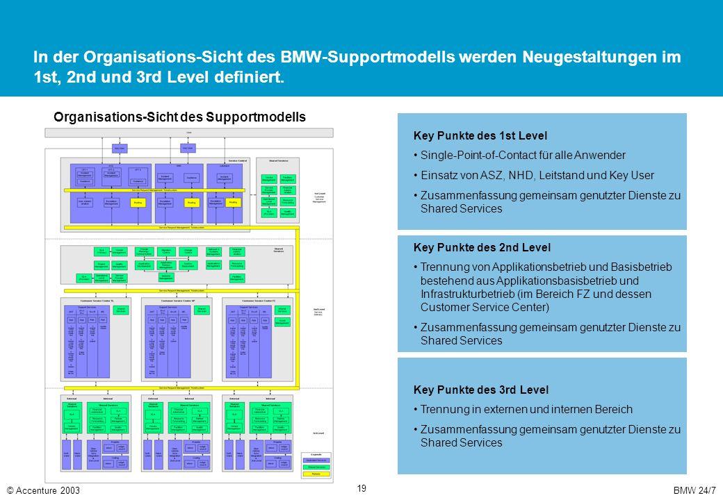 BMW 24/7© Accenture 2003 19 In der Organisations-Sicht des BMW-Supportmodells werden Neugestaltungen im 1st, 2nd und 3rd Level definiert. Key Punkte d