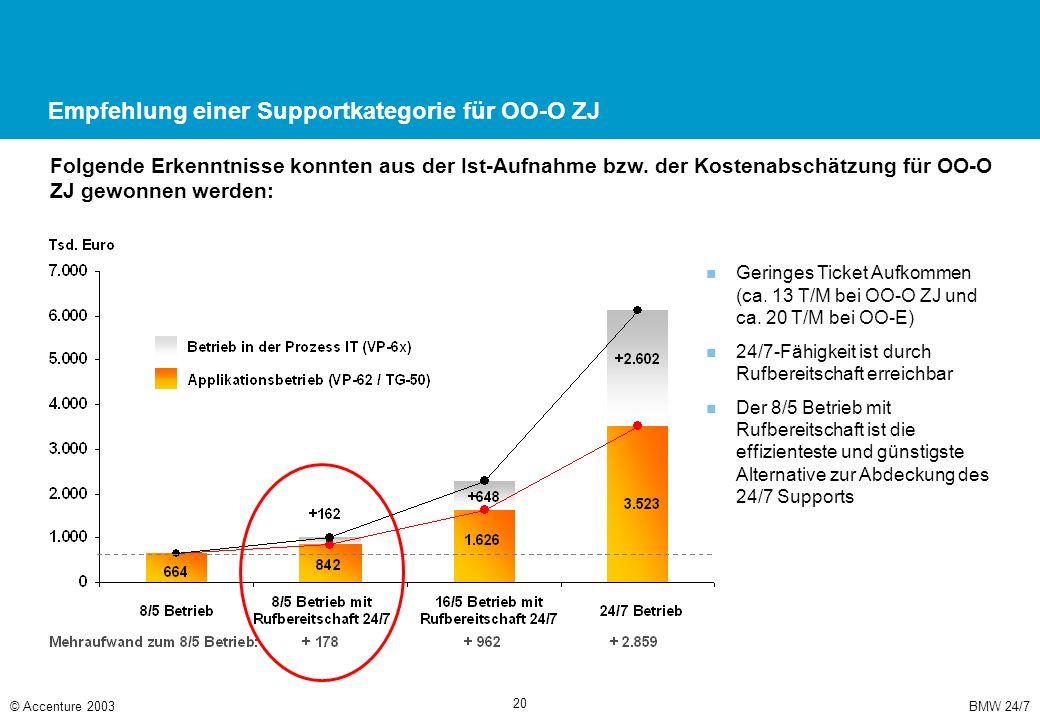 BMW 24/7© Accenture 2003 20 Empfehlung einer Supportkategorie für OO-O ZJ Folgende Erkenntnisse konnten aus der Ist-Aufnahme bzw. der Kostenabschätzun